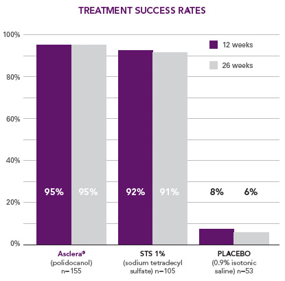 chart-success-rates